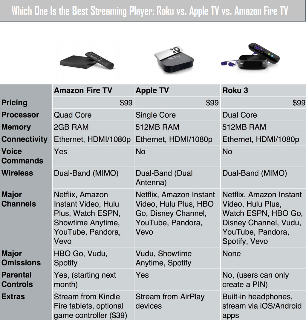 Which One Is the Best Streaming Player: Roku vs. Apple TV vs. Amazon Fire TV
